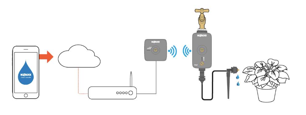 Cómo funciona programador de riego wifi